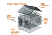 Утепление домов,  коттеджей,  балконов,  террас Слуцк и рн